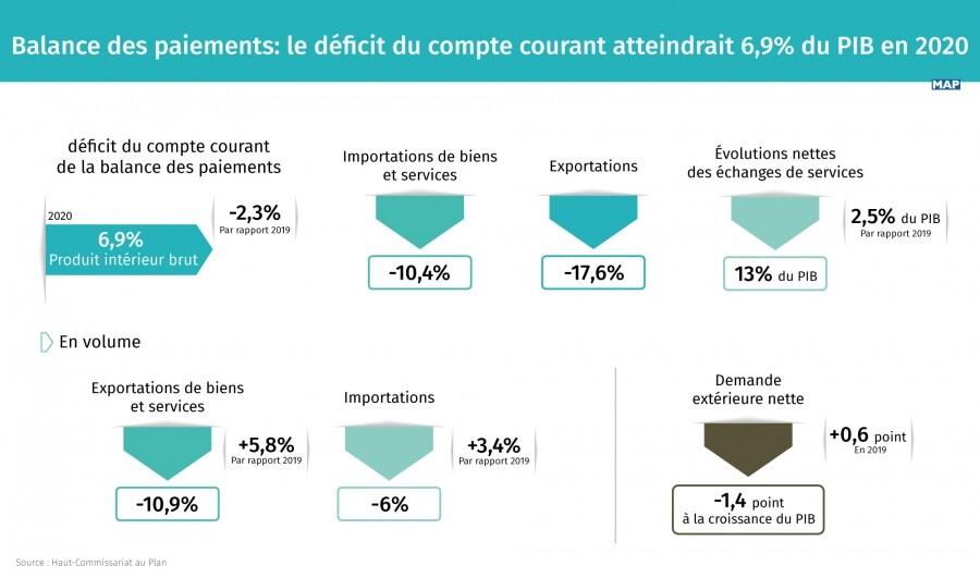 Balance des paiements: le déficit du compte courant ...